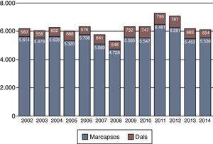 Implantes de marcapasos y desfibriladores en los últimos 13 años. Número de procedimientos quirúrgicos. En las cifras están incluidos también los recambios de generadores de ambos dispositivos.