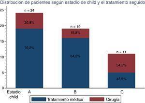 Distribución de los pacientes según estadio de Child y el tratamiento seguido.