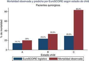 Porcentaje de mortalidad (predicha por EuroSCORE y observada) en los pacientes con EI y cirrosis intervenidos quirúrgicamente.