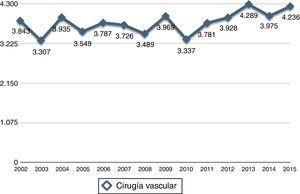 Esta gráfica muestra los procedimientos de cirugía vascular periférica realizados desde el año 2002.