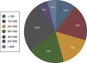 Distribución de centros según el número de cirugías cardiacas con circulación extracorpórea.
