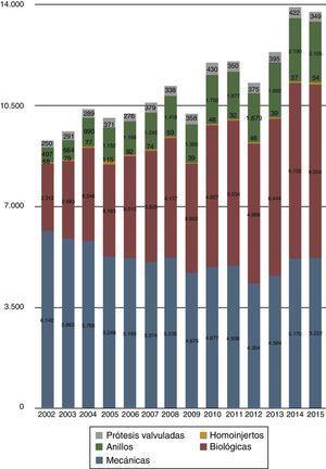 Prótesis utilizadas en los últimos 14 años. En esta representación gráfica del registro actual se han unido los datos de las prótesis valvuladas mecánicas (n=288) a las prótesis valvuladas biológicas (n=61).