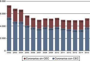 Evolución de la cirugía coronaria en los últimos 14 años.