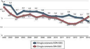 Tendencias de mortalidad observada en la cirugía de revascularización miocárdica durante los 14 últimos años. Los datos corresponden al porcentaje global de mortalidad observada, sin ajustar a riesgo.