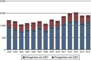 Evolución de la cirugía congénita en los últimos 14 años. Número de procedimientos quirúrgicos.