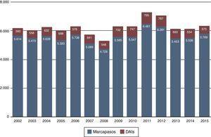 Implantes de marcapasos y desfibriladores en los últimos 14 años, incluyendo también los recambios de generadores de ambos dispositivos. Número de procedimientos quirúrgicos.