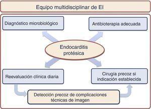Abordaje multidisciplinar en los pacientes con endocarditis protésica.
