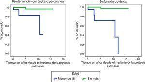 Funciones de supervivencia de reintervención quirúrgica/percutánea y disfunción protésica en ambas cohortes.