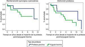 Funciones de supervivencia de reintervención quirúrgica/percutánea y disfunción protésica en ambas cohortes de pacientes. Las diferencias no resultaron estadísticamente significativas.