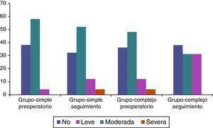Gráfico que muestra la severidad de la insuficiencia aórtica medida por ecocardiografía preoperatoriamente y durante el último seguimiento. Las columnas están expresadas en porcentajes.