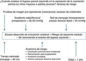 Factores de riesgo determinantes en el manejo quirúrgico de la coartación de aorta en niños mayores y adultos jóvenes.