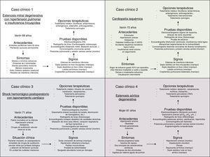 Ejemplos de casos clínicos utilizados para elaborar protocolos de simulación.