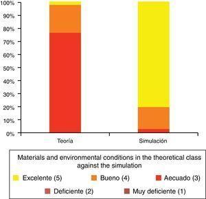 Valoración por los alumnos del material y las condiciones ambientales de las clases exclusivamente teóricas frente a aquellas apoyadas en simulación. Tomado de Luque-Bravo et al.12.