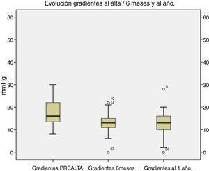 Evolución de los gradientes al alta, a los 6 meses y al año de seguimiento (mmHg).