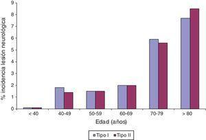 Impacto de la edad del paciente en la incidencia de la lesión neurológica postoperatoria de la CABG aislada.