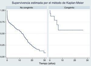 Supervivencia estimada por el método de Kaplan-Meier.