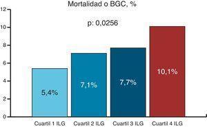Incidencia del objetivo final primario según cuartiles del índice leucoglucémico. BGC: bajo gasto cardíaco&#59; ILG: índice leucoglucémico.