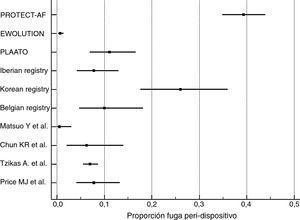 Forest plot que ilustra la proporción de la fuga peri-dispositivo con el intervalo de confianza del 95%.