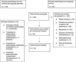 Diagrama de flujo para la selección de los estudios realizado según la metodología PRISMA, www.prisma-statement.org.