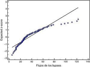 Distribución normal (normal plot) del flujo de los bypasses.