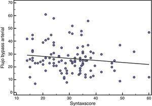 Diagrama de dispersión con línea de regresión que ilustra la relación inversa entre flujo del bypass arterial (y) y SYNTAX score (x).