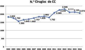Evolución del número total de cirugías de cardiopatías congénitas a lo largo de los últimos 15 años según se han registrado por la SECTCV.