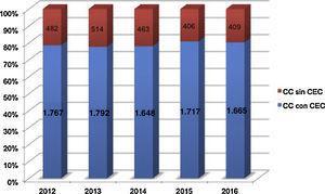 Distribución de cirugías anuales en pacientes con cardiopatía congénita subdivididas según precisen o no circulación extracorpórea. CC: cardiopatía congénita; CEC: circulación extracorpórea.