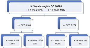 Cirugía cardiovascular de pacientes congénitos en los últimos 5 años, resaltando las intervenciones en neonatos y en adultos.