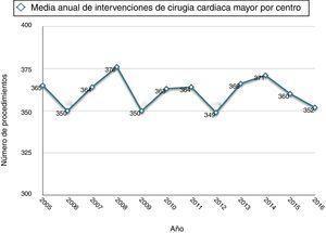 Evolución anual del número medio de cirugías cardiacas mayores por centro.