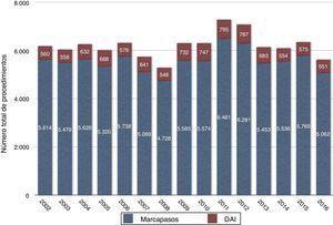 Evolución anual del implante y recambio de dispositivos de electroestimulación por servicios de cirugía cardiovascular durante el año 2016. Datos estratificados en función del implante de marcapasos convencional o desfibriladores automáticos implantables (DAI).