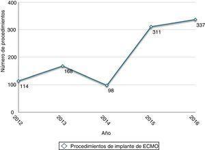Evolución anual del implante de sistemas de oxigenación por membrana extracorpóreos (ECMO).