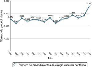 Evolución anual del número de procedimientos de cirugía vascular periférica llevados a cabo por servicios de cirugía cardiovascular.