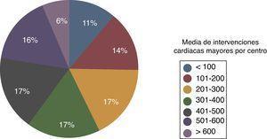 Distribución de centros según el número de cirugías cardiacas mayores realizadas en cada uno.