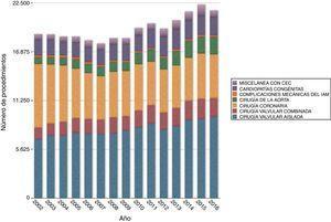 Evolución temporal de los distintos tipos de procedimientos de cirugía cardiaca mayor a lo largo de los años.