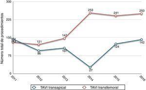 Evolución anual en la vía de implante de prótesis aórticas transcatéter (TAVI) en los servicios de cirugía cardiovascular.