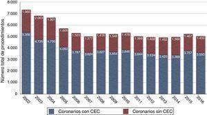 Evolución anual del número de procedimientos de cirugía de revascularización coronaria aislada, estratificados en función del uso de circulación extracorpórea (CEC) o no.