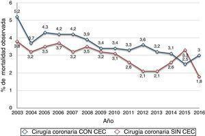 Evolución anual de la mortalidad de la cirugía de revascularización coronaria aislada, estratificada en función del uso de circulación extracorpórea (CEC) o no.