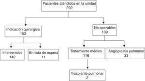 Distribución de los pacientes atendidos en la Unidad según su tratamiento.