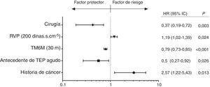 Estudio multivariante de supervivencia para toda la población. HR: hazard ratio; IC: intervalo de confianza; RVP: resistencias vasculares pulmonares; TEP: tromboembolia pulmonar; TM6M: test de la marcha de 6 min.