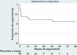 Curva de supervivencia de Kaplan-Meier que analiza la mortalidad global durante el seguimiento. Se aprecia un descenso importante durante los primeros meses del postoperatorio, mientras que durante el resto de seguimiento la tasa de mortalidad se estabiliza.