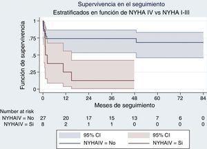 Curva de supervivencia de Kaplan-Meier según la clase funcional, con sus intervalos de confianza al 95%. Se divide a los pacientes en 2 grupos: aquellos con una clase funcional iv y el resto. Se aprecia una diferencia significativa mediante comparación por log-rank en cuanto a la supervivencia de los 2 grupos (p=0,004).