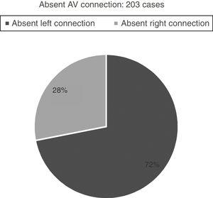 Absent AV connection. AV, atrioventricular.