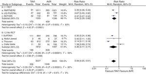 Diagrama de árbol de incidencia de fibrilación auricular posprocedimiento de TAVI versus sustitución valvular aórtica en pacientes con riesgo quirúrgico intermedio. AVR: sustitución valvular aórtica&#59; M-H: Mantel-Haenszel&#59; RCT: estudio prospectivo aleatorizado&#59; TAVI: implante valvular aórtico transcatéter&#59; 95% IC: intervalo de confianza al 95%.