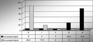 Resultados ecocardiográficos pre- y posquirúrgicos.