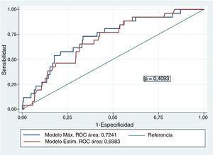 Curvas ROC, modelo estimado.