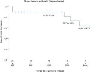 Supervivencia estimada (Kaplan-Meier). La supervivencia a los 12, 18 y 24 meses fue del 89,3±5,8%, 73,1±9,4% y 64,9±12,7%, respectivamente.