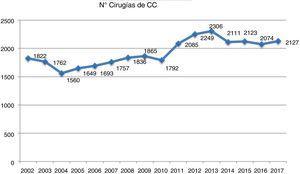 Evolución del número total de cirugías de cardiopatías congénitas a lo largo de los últimos 16 años según se han registrado por la SECTCV.
