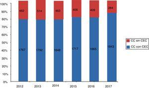 Distribución de cirugías anuales en pacientes con cardiopatía congénita subdivididas según precisen o no circulación extracorpórea. CC: cardiopatía congénita&#59; CEC: circulación extracorpórea.