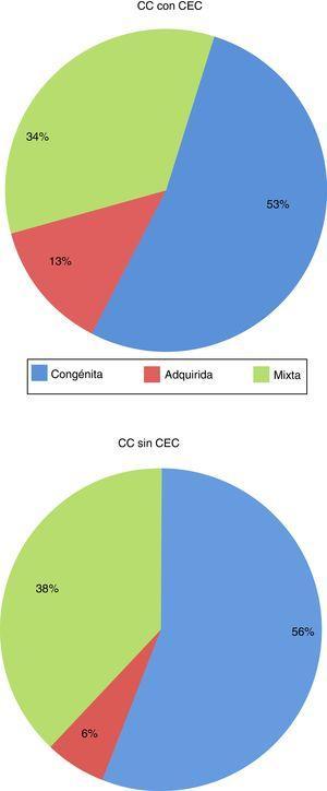 Distribución de cirugías de cardiopatías congénitas en el período 2012-2017 según sea la actividad principal de cada centro: congénita, adquirida, o mixta. CC: cardiopatía congénita&#59; CEC: circulación extracorpórea.