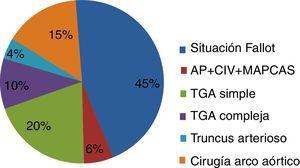 Cirugía de cardiopatías tronco-conales durante el período 2012-2017. AP+CIV+MAPCAS: atresia pulmonar con comunicación interventricular y colaterales mayores aortopulmonares&#59; TGA: trasposición de grandes arterias.